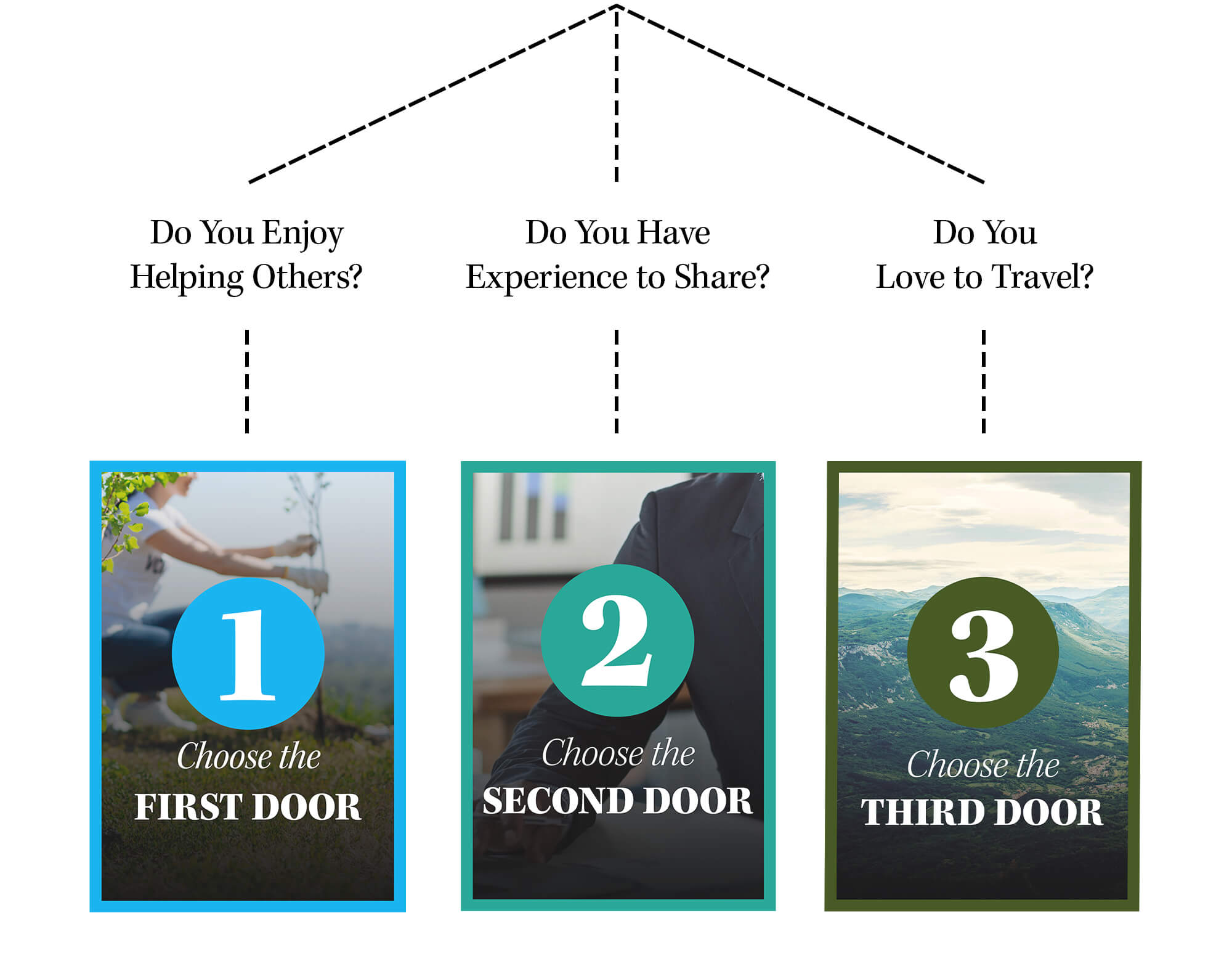 Do You Enjoy Helping Others? Choose the First Door. Do You Have Experience to share? Choose the Second Door. Do You Love to Travel?  Choose the Third Door