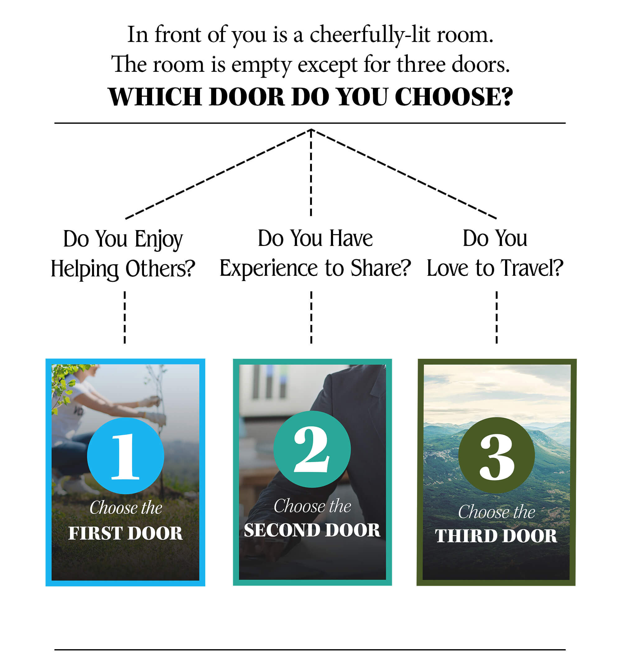 In front of you is a cheerfully lit room. The room is empty except for three doors. Which door do you choose? Do You Enjoy Helping Others? Choose the First Door. Do You Have Experience to share? Choose the Second Door. Do You Love to Travel?  Choose the Third Door