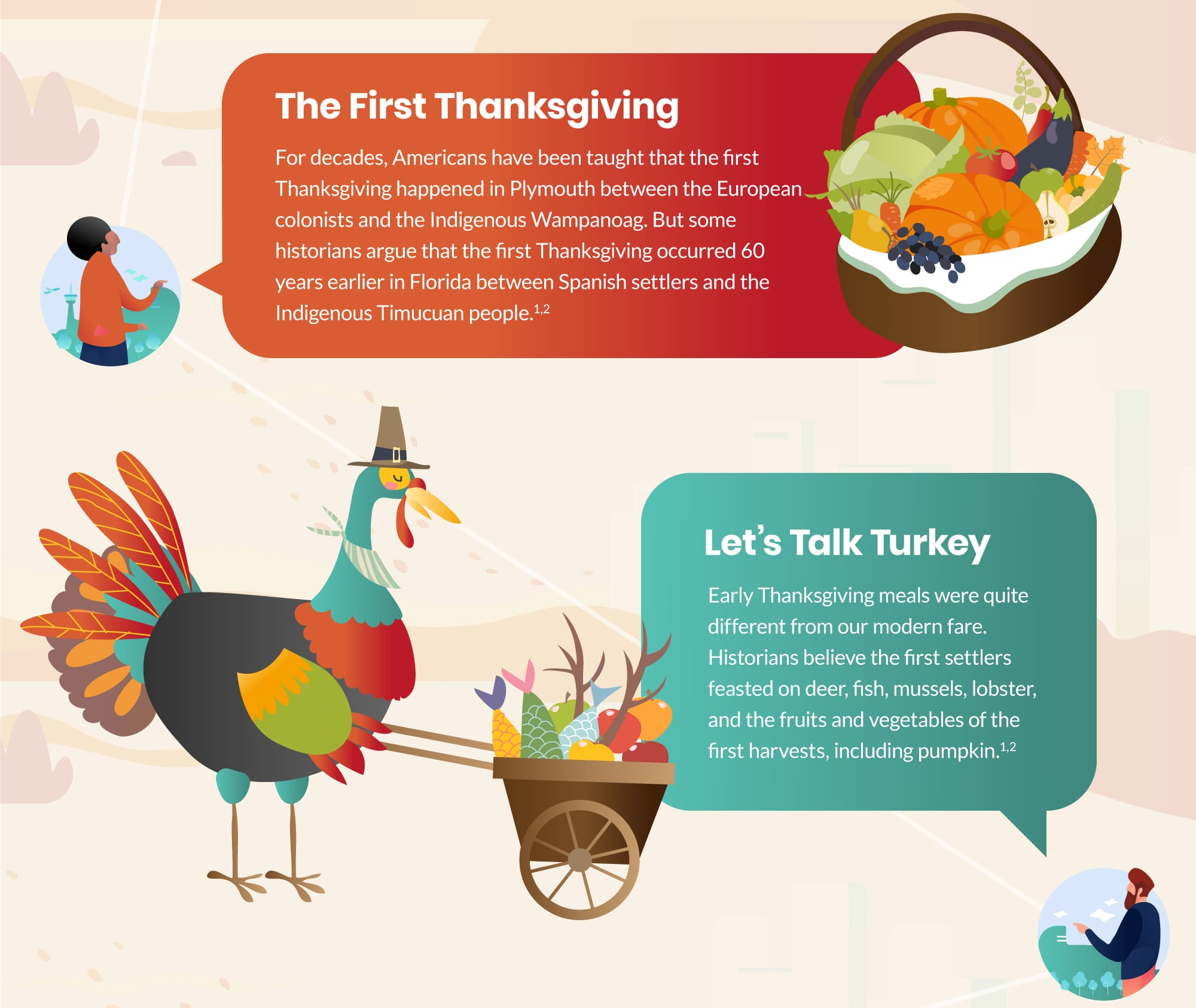 The First Thanksgiving. For decades, Americans have been taught that the first thanksgiving happened in Plymouth between the European colonists and the Indigenous Wampanoag. But some historians argue that the first Thanksgiving occurred 60 years earlier in Florida between Spanish settlers and the Indigenous Timucuan people (1,2). Let's Talk Turkey. Early Thanksgiving meals were quite different from our modern fare. Historians believe the first settlers feasted on deer, fish, mussels, lobster, and the fruits and vegetables of the first harvests, including pumpkin (1,2).